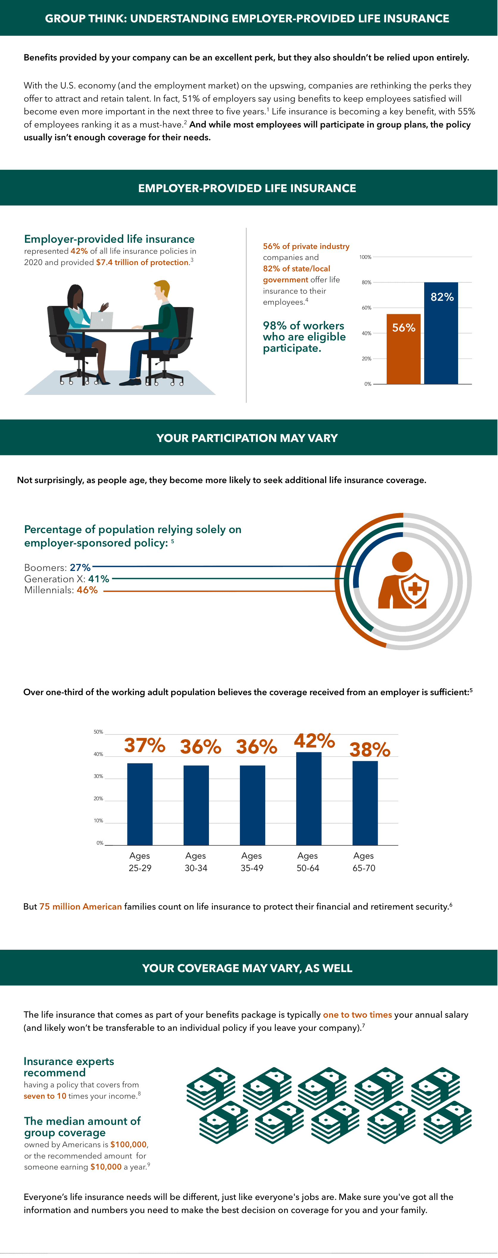 employer provided life insurance infographic