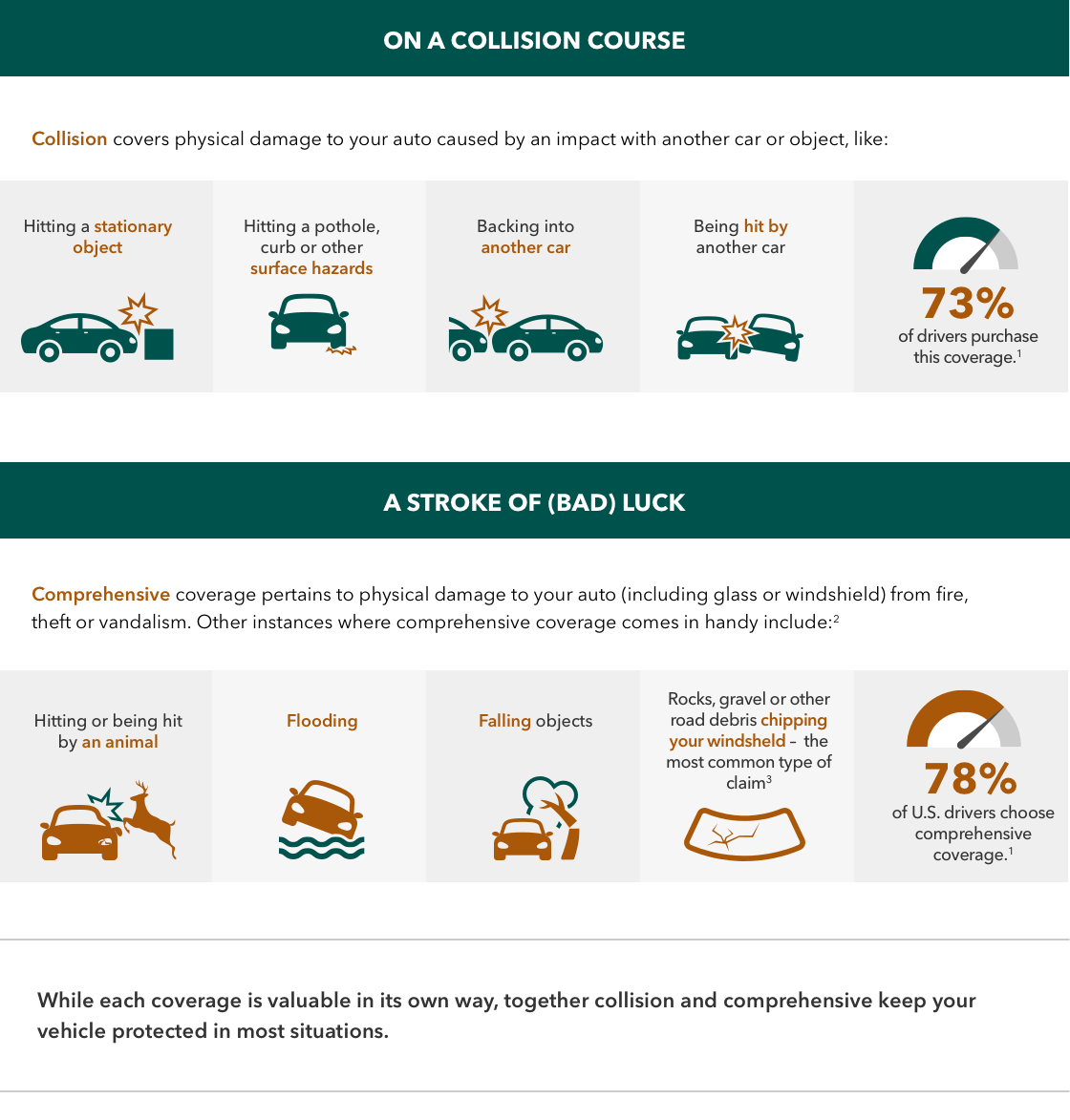 collision and comprehensive coverage infographic