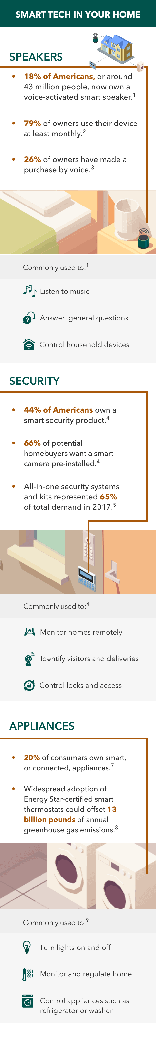 smart home technology infographic