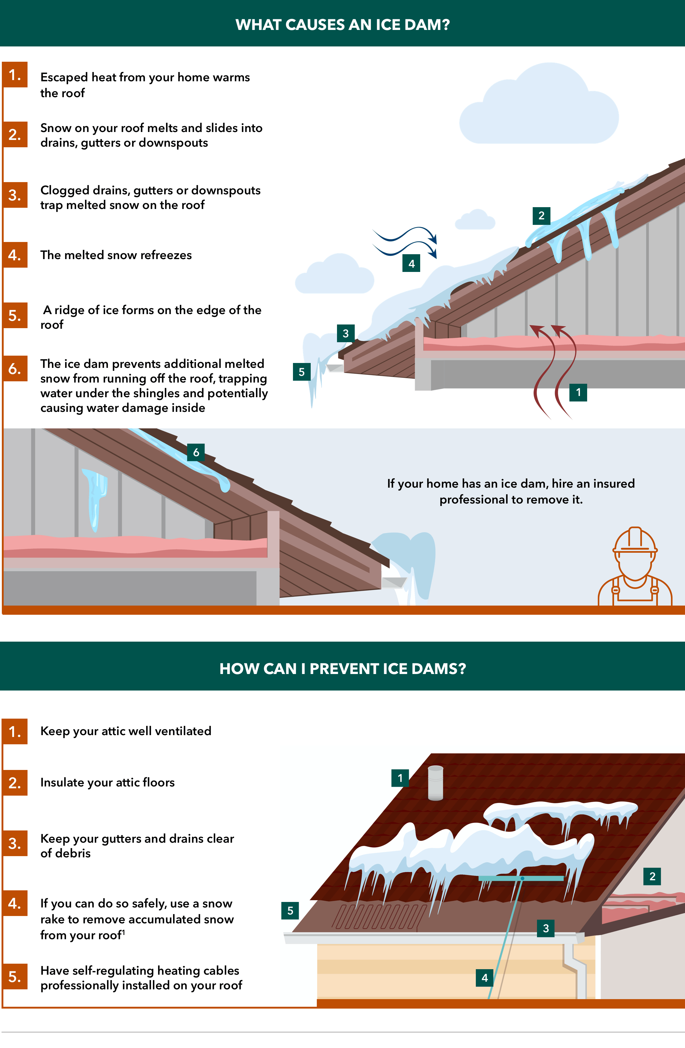 ice dam causes and prevention infographic