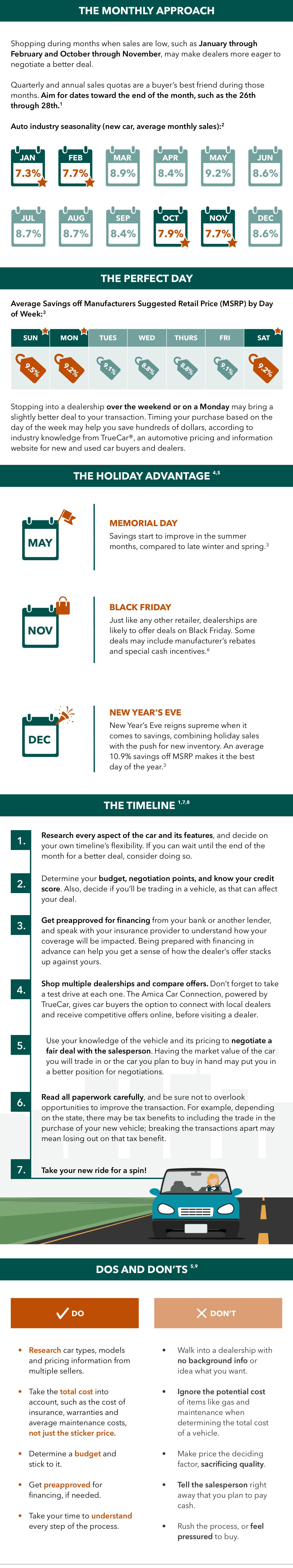 best time to buy a car infographic