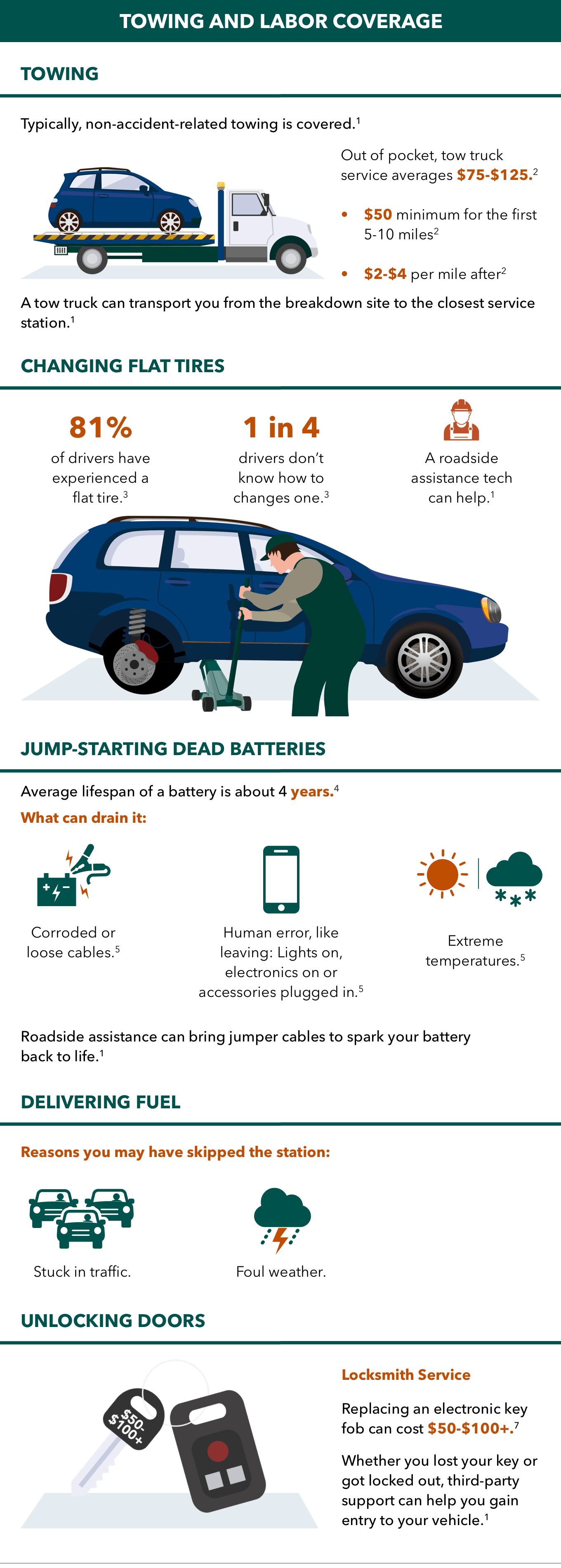 towing and labor coverage infographic
