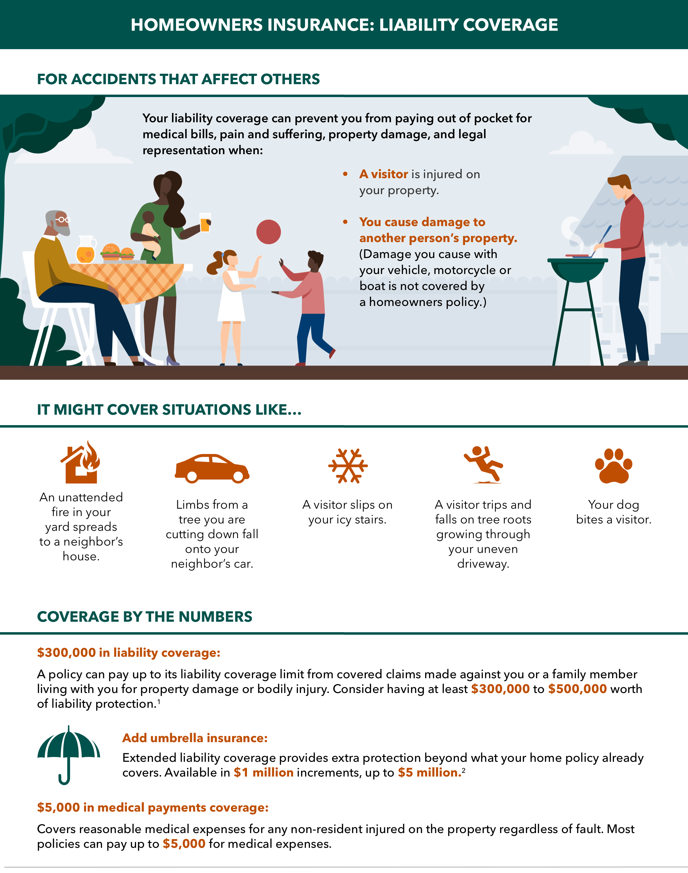 home insurance liability coverage infographic